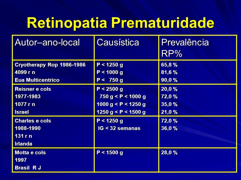 Retinopatia Prematuridade Autor–ano-localCausística Prevalência RP% Cryotherapy Rop 1986-1986 4099 r n Eua Multicentrico P < 1250 g P < 1000 g P < 750 g 65,8 % 81,6 % 90,0 % Reisner e cols 1977-1983 1077 r n Israel P < 2500 g 750 g < P < 1000 g 750 g < P < 1000 g 1000 g < P < 1250 g 1250 g < P < 1500 g 20,0 % 72,0 % 35,0 % 21,0 % Charles e cols 1988-1990 131 r n Irlanda P < 1250 g IG < 32 semanas IG < 32 semanas 72,0 % 36,0 % Motta e cols 1997 Brasil R J P < 1500 g 28,0 %