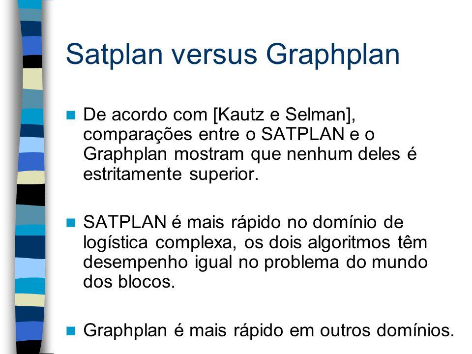 Satplan versus Graphplan De acordo com [Kautz e Selman], comparações entre o SATPLAN e o Graphplan mostram que nenhum deles é estritamente superior. S
