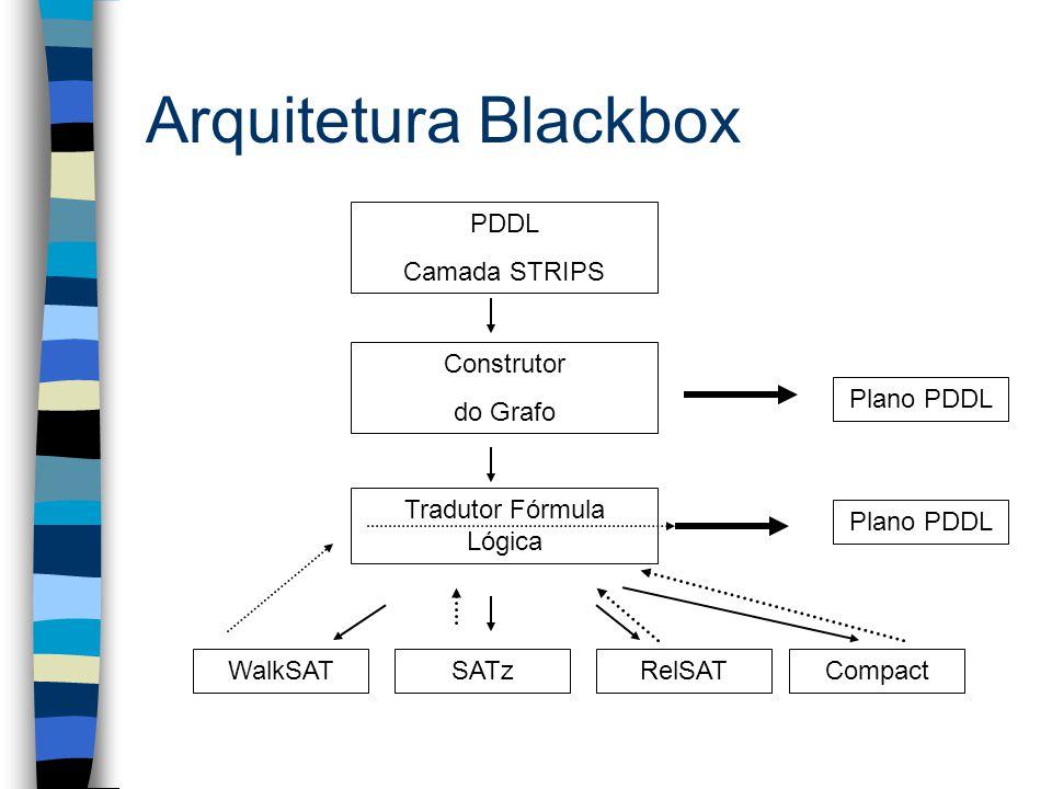 Arquitetura Blackbox PDDL Camada STRIPS Construtor do Grafo Tradutor Fórmula Lógica WalkSATSATzRelSATCompact Plano PDDL