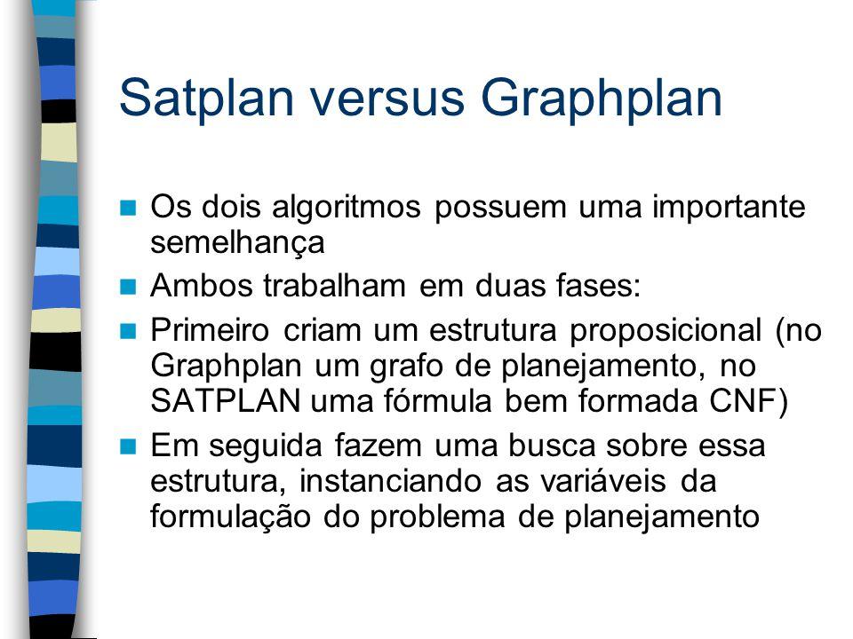 Satplan versus Graphplan Os dois algoritmos possuem uma importante semelhança Ambos trabalham em duas fases: Primeiro criam um estrutura proposicional (no Graphplan um grafo de planejamento, no SATPLAN uma fórmula bem formada CNF) Em seguida fazem uma busca sobre essa estrutura, instanciando as variáveis da formulação do problema de planejamento