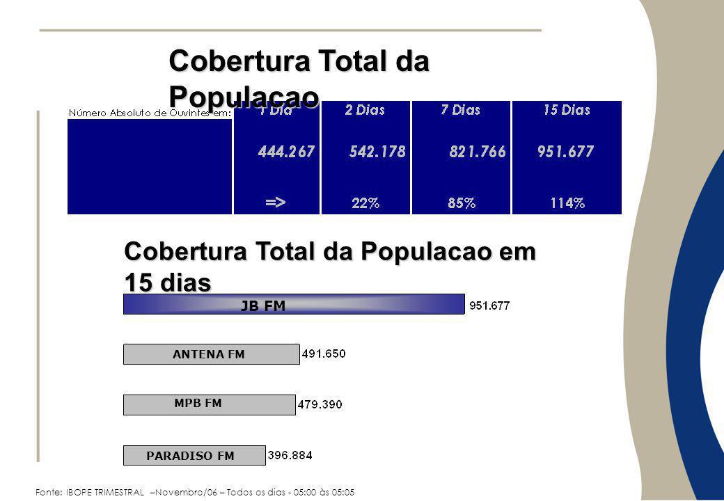 JB FM ANTENA FM MPB FM PARADISO FM Fonte: IBOPE TRIMESTRAL –Novembro/06 – Todos os dias - 05:00 às 05:05 Cobertura Total da Populacao Cobertura Total