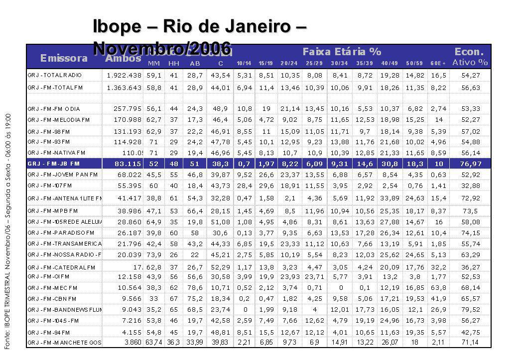 Fonte: IBOPE TRIMESTRAL Novembro/06 – Segunda a Sexta - 06:00 às 19:00 Ibope – Rio de Janeiro – Novembro/2006