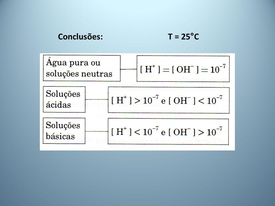 Conclusões:T = 25°C