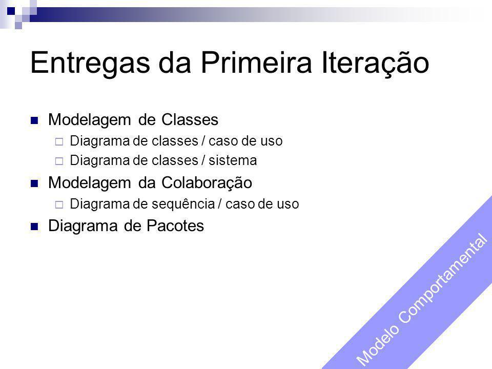 Entregas da Primeira Iteração Modelagem de Classes  Diagrama de classes / caso de uso  Diagrama de classes / sistema Modelagem da Colaboração  Diag