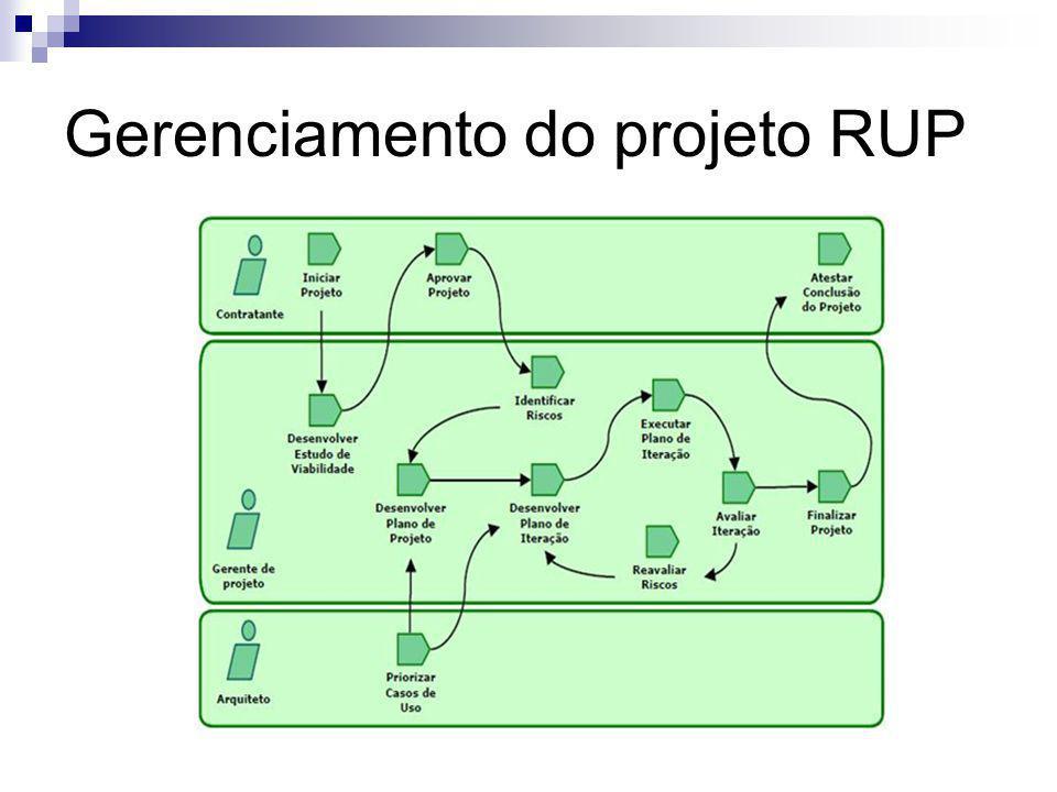 Gerenciamento do projeto RUP