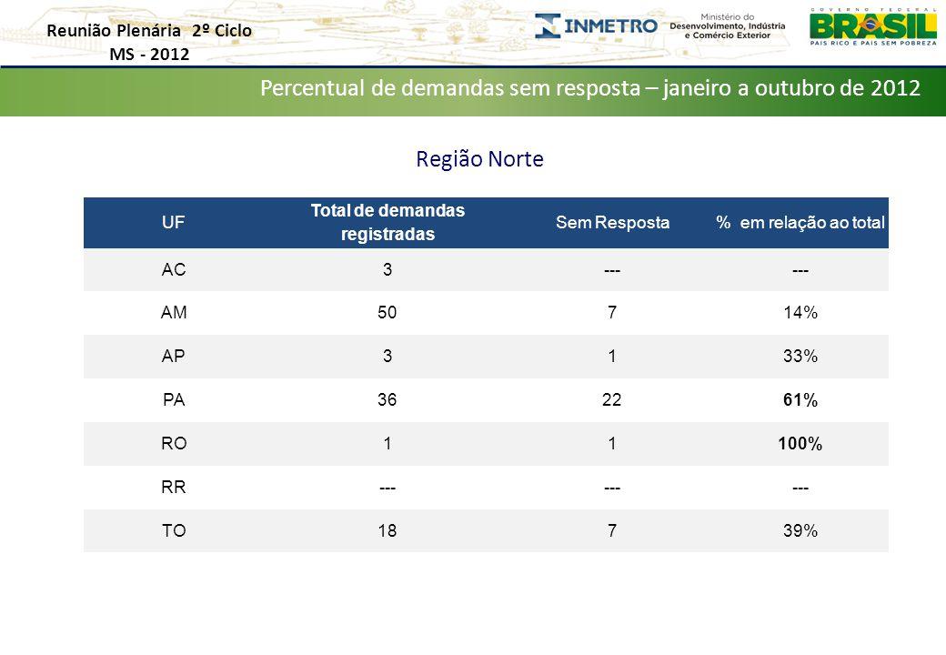 Reunião Plenária 2º Ciclo MS - 2012 Distribuição de Demandas por Estado – Janeiro a Outubro de 2012 Percentual de demandas sem resposta – janeiro a outubro de 2012 Região Norte UF Total de demandas registradas Sem Resposta% em relação ao total AC3--- AM50714% AP3133% PA362261% RO11100% RR--- TO18739%