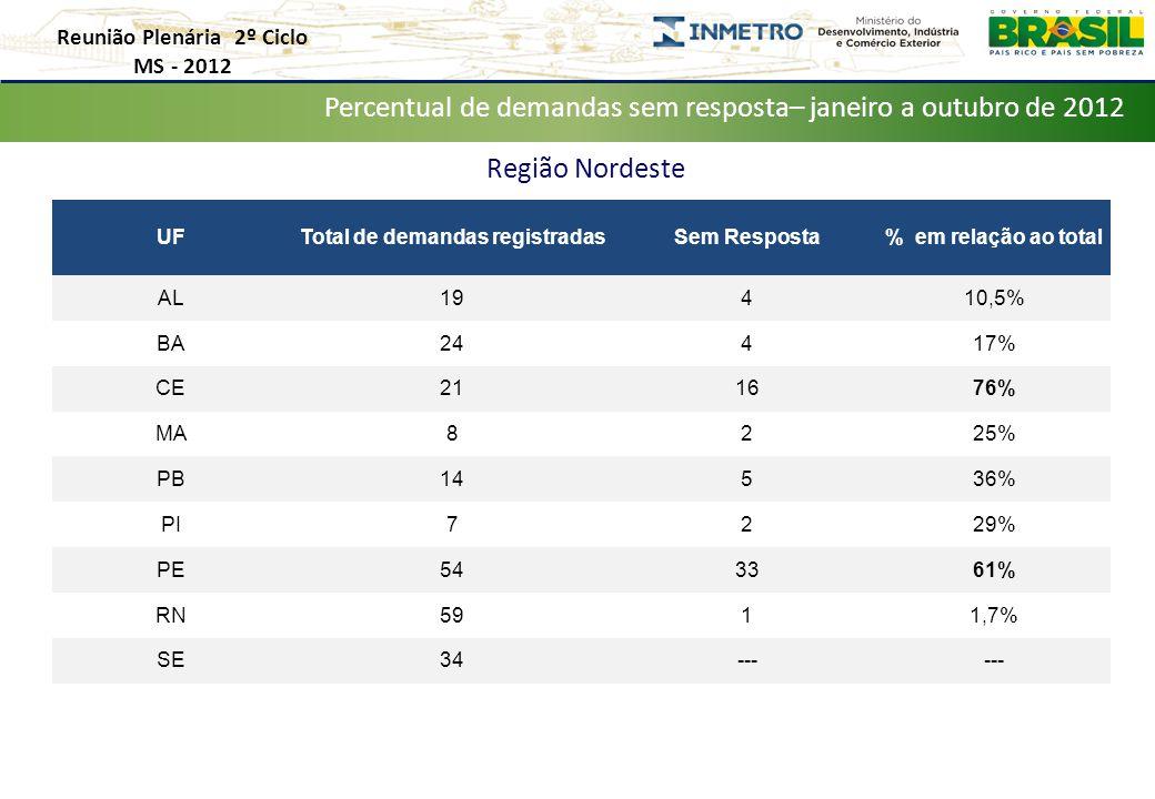 Reunião Plenária 2º Ciclo MS - 2012 Distribuição de Demandas por Estado – Janeiro a Outubro de 2012 Percentual de demandas sem resposta– janeiro a outubro de 2012 UFTotal de demandas registradasSem Resposta% em relação ao total AL19410,5% BA24417% CE211676% MA8225% PB14536% PI7229% PE543361% RN5911,7% SE34--- Região Nordeste