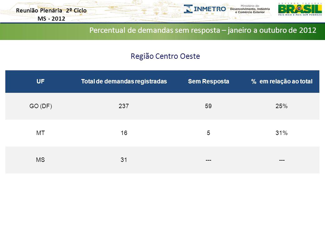 Reunião Plenária 2º Ciclo MS - 2012 Distribuição de Demandas por Estado – Janeiro a Outubro de 2012 Percentual de demandas sem resposta – janeiro a outubro de 2012 Região Centro Oeste UFTotal de demandas registradasSem Resposta% em relação ao total GO (DF)2375925% MT16531% MS31---