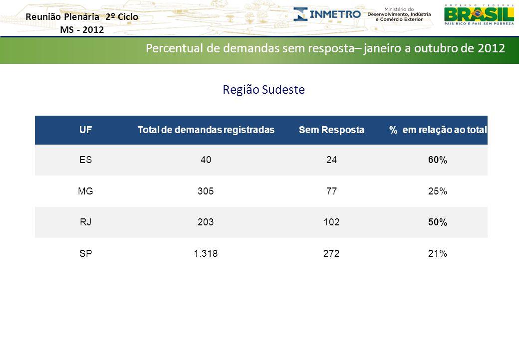 Reunião Plenária 2º Ciclo MS - 2012 Distribuição de Demandas por Estado – Janeiro a Outubro de 2012 Percentual de demandas sem resposta– janeiro a outubro de 2012 Região Sudeste UFTotal de demandas registradasSem Resposta% em relação ao total ES402460% MG3057725% RJ20310250% SP1.31827221%