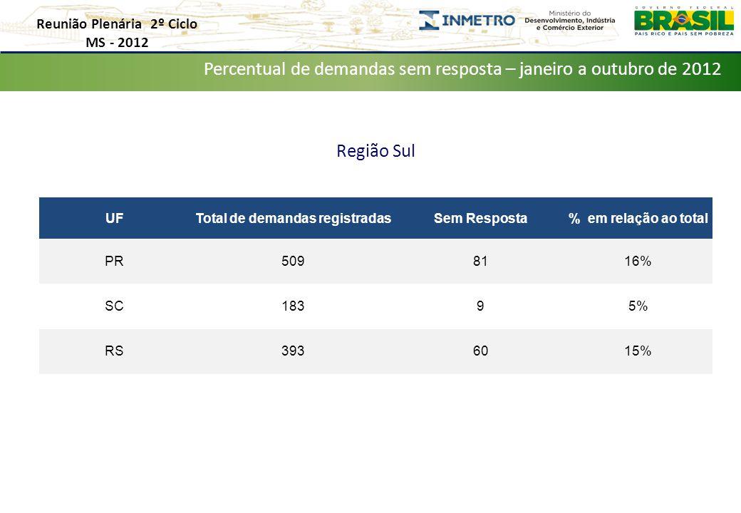 Reunião Plenária 2º Ciclo MS - 2012 Distribuição de Demandas por Estado – Janeiro a Outubro de 2012 Percentual de demandas sem resposta – janeiro a outubro de 2012 Região Sul UFTotal de demandas registradasSem Resposta% em relação ao total PR5098116% SC18395% RS3936015%
