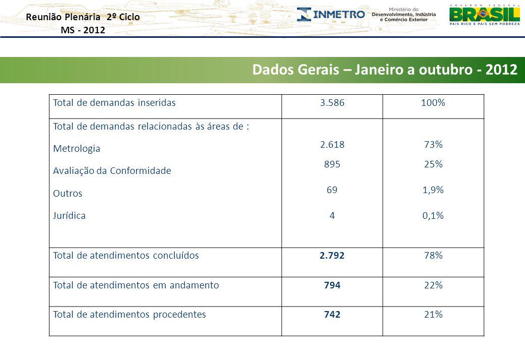 Total de demandas inseridas3.586100% Total de demandas relacionadas às áreas de : Metrologia Avaliação da Conformidade Outros Jurídica 2.618 895 69 4 73% 25% 1,9% 0,1% Total de atendimentos concluídos 2.79278% Total de atendimentos em andamento 79422% Total de atendimentos procedentes 74221% Dados Gerais – Janeiro a outubro - 2012 Reunião Plenária 2º Ciclo MS - 2012