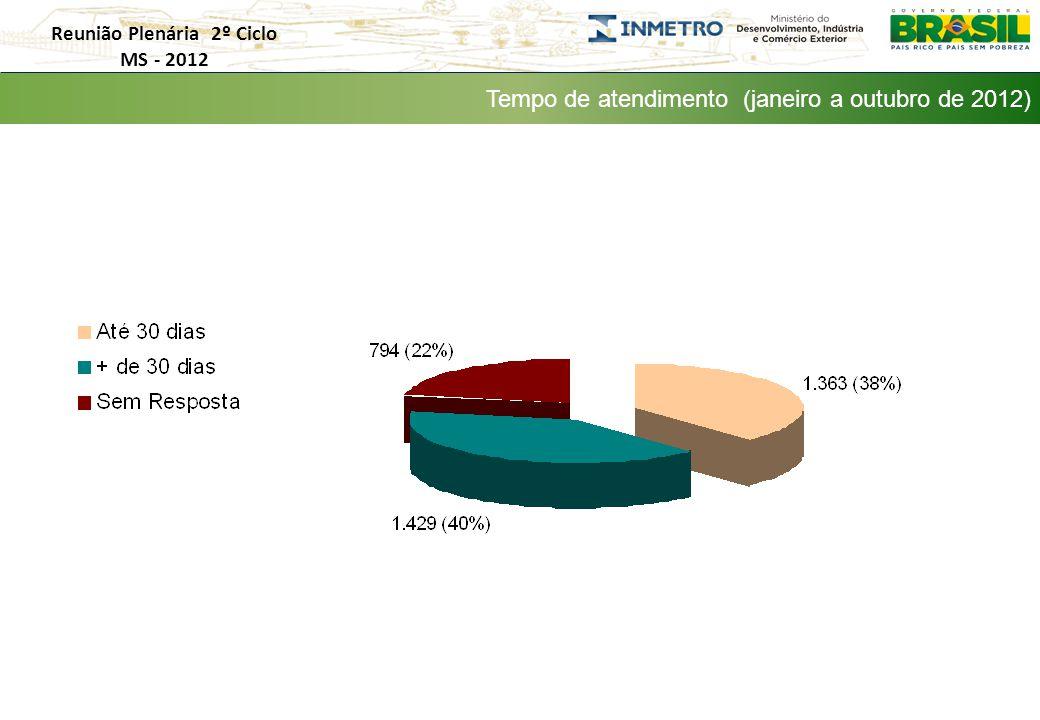 Tempo de atendimento (janeiro a outubro de 2012) Reunião Plenária 2º Ciclo MS - 2012