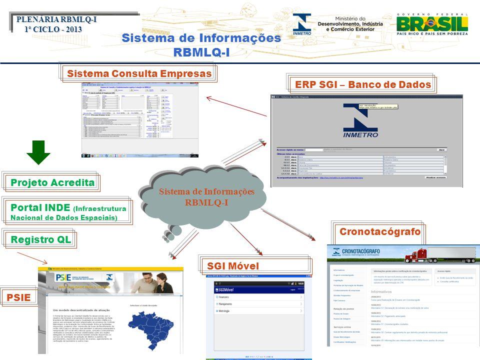 Título do evento Cronotacógrafo PSIE Sistema de Informações RBMLQ-I PLENÁRIA RBMLQ-I PLENÁRIA RBMLQ-I 1º CICLO - 2013 Projeto Acredita Portal INDE (In