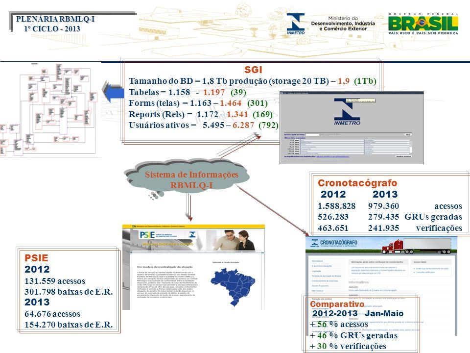 Título do evento SGI Tamanho do BD = 1,8 Tb produção (storage 20 TB) – 1,9 (1Tb) Tabelas = 1.158 - 1.197 (39) Forms (telas) = 1.163 – 1.464 (301) Repo