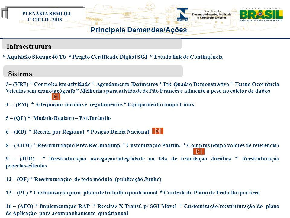Título do evento Infraestrutura Encontro SURRS 2012 Principais Demandas/Ações * Aquisição Storage 40 Tb * Pregão Certificado Digital SGI * Estudo link