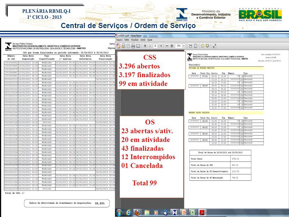 Título do evento Encontro SURRS 2012 PLENÁRIA RBMLQ-I PLENÁRIA RBMLQ-I 1º CICLO - 2013 Central de Serviços / Ordem de Serviço CSS 3.296 abertos 3.197