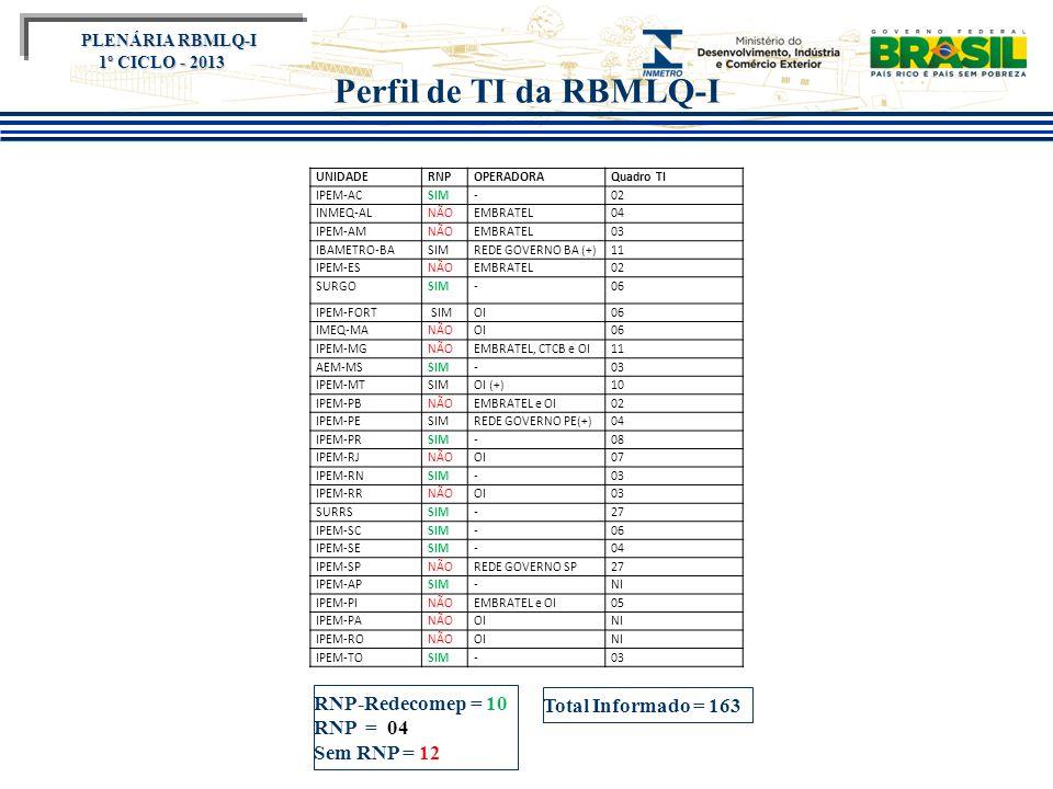 Título do evento Perfil de TI da RBMLQ-I UNIDADERNPOPERADORAQuadro TI IPEM-ACSIM-02 INMEQ-ALNÃOEMBRATEL04 IPEM-AMNÃOEMBRATEL03 IBAMETRO-BASIMREDE GOVE