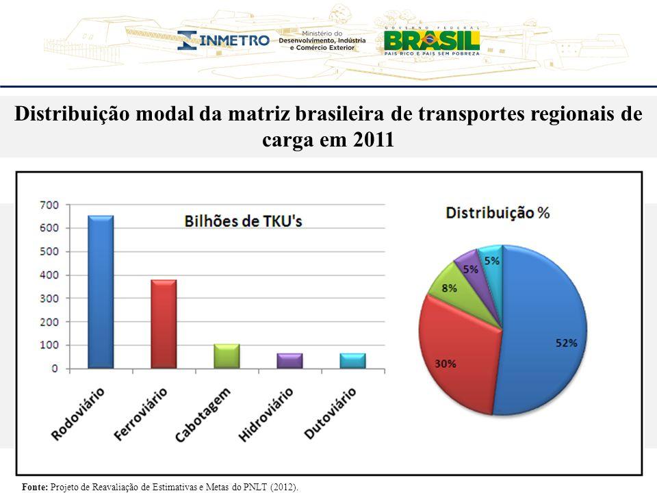 Comparativo da participação modal de transporte entre países com grande dimensão territorial Fonte: Plano Nacional de Logística e Transporte (2007).