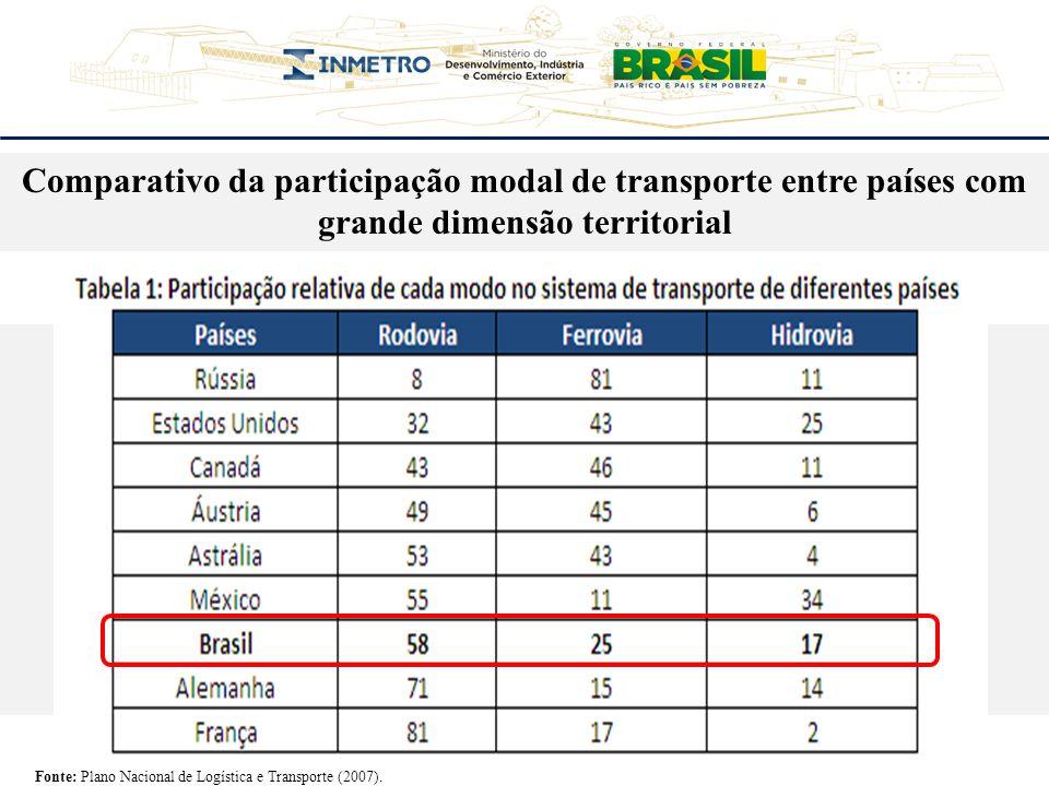 Participação reduzida do número de caminhões e ônibus na frota brasileira Fonte: ANFEAVA (2012).