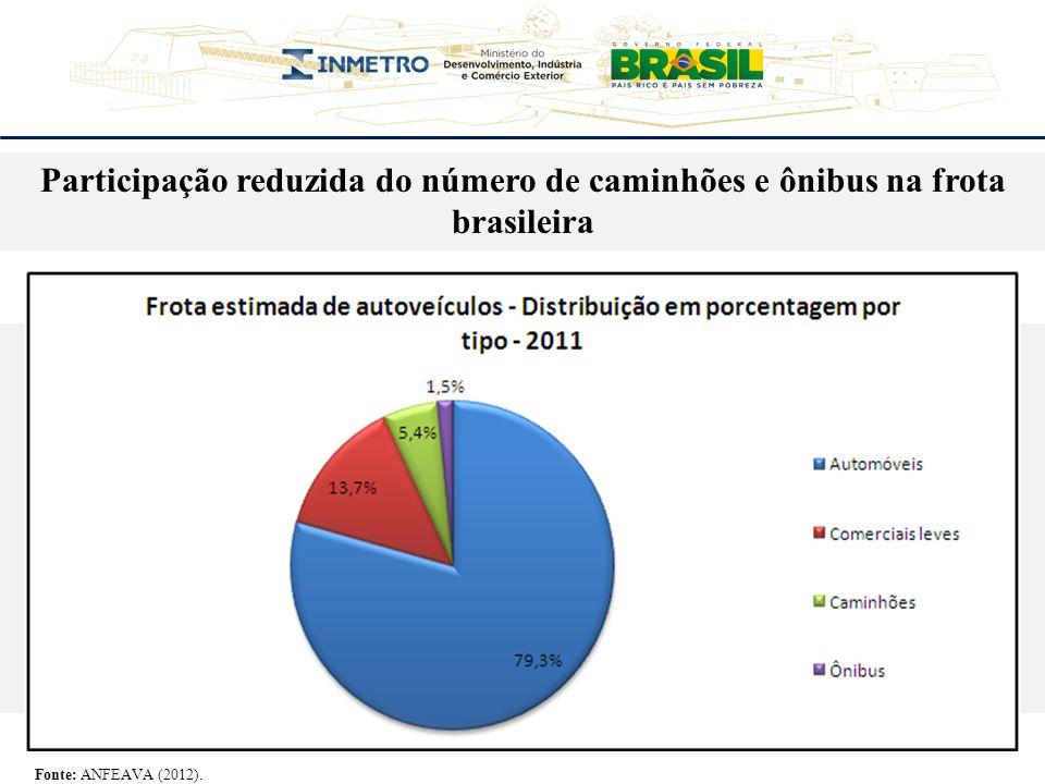 Participação elevada dos veículos de carga e coletivo entre o número de veículos envolvidos em acidentes Fonte: Departamento Nacional de Infraestrutura de Transportes (DNIT).