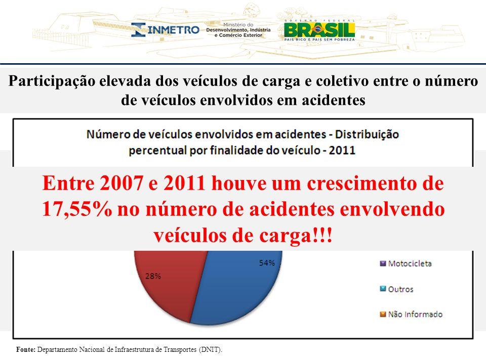 Participação elevada dos veículos de carga e coletivo entre o número de veículos envolvidos em acidentes Fonte: Departamento Nacional de Infraestrutur
