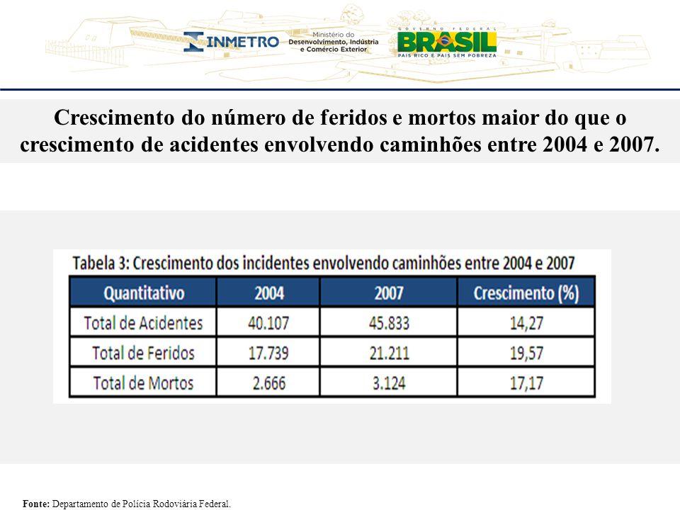 Crescimento do número de feridos e mortos maior do que o crescimento de acidentes envolvendo caminhões entre 2004 e 2007. Fonte: Departamento de Políc