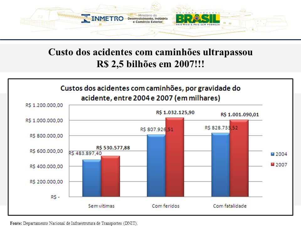 Custo dos acidentes com caminhões ultrapassou R$ 2,5 bilhões em 2007!!! Fonte: Departamento Nacional de Infraestrutura de Transportes (DNIT).