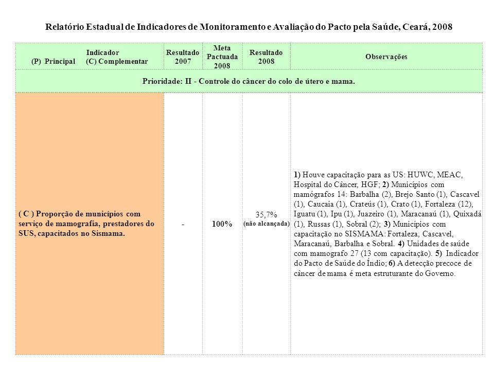 Relatório Estadual de Indicadores de Monitoramento e Avaliação do Pacto pela Saúde, Ceará, 2008 Indicador (P) Principal (C) Complementar Resultado 200