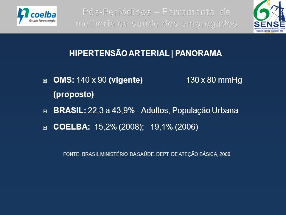 HIPERTENSÃO ARTERIAL | PANORAMA  OMS: 140 x 90 (vigente) 130 x 80 mmHg (proposto)  BRASIL: 22,3 a 43,9% - Adultos, População Urbana  COELBA: 15,2% (2008); 19,1% (2006) FONTE: BRASIL.MINISTÉRIO DA SAÚDE.
