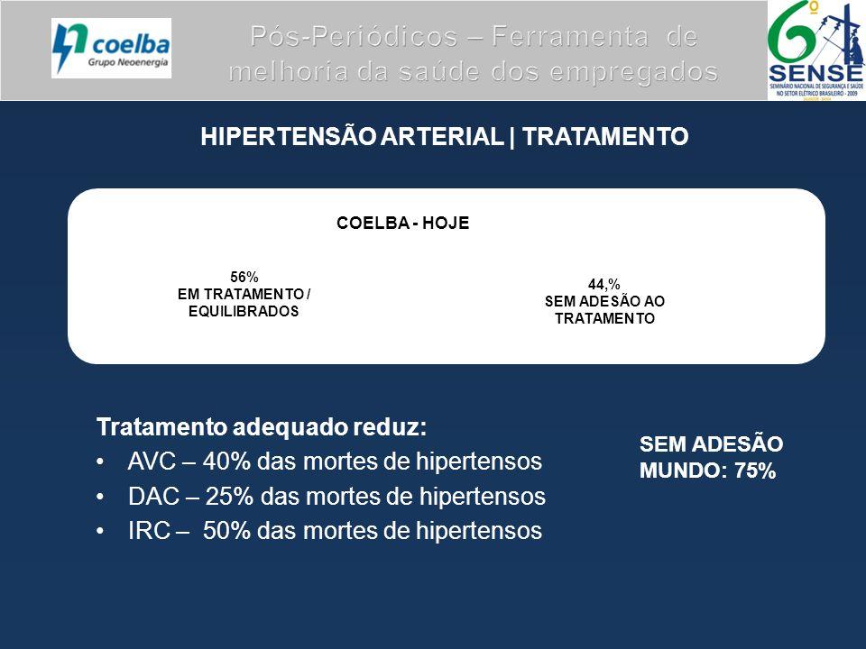 HIPERTENSÃO ARTERIAL | TRATAMENTO Tratamento adequado reduz: AVC – 40% das mortes de hipertensos DAC – 25% das mortes de hipertensos IRC – 50% das mortes de hipertensos SEM ADESÃO MUNDO: 75% COELBA - HOJE 56% EM TRATAMENTO / EQUILIBRADOS 44,% SEM ADESÃO AO TRATAMENTO