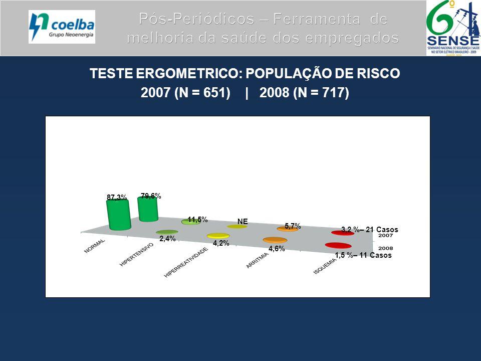 TESTE ERGOMETRICO: POPULAÇÃO DE RISCO 2007 (N = 651) | 2008 (N = 717) Pós-Periódicos – Ferramenta de melhoria da saúde dos empregados 79,6% 11,5% NE 5,7% 3,2 %– 21 Casos 87,3% 2,4% 4,2% 4,6% 1,5 %– 11 Casos
