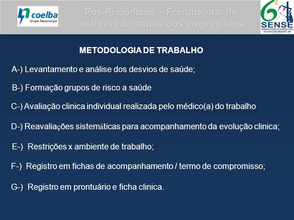 METODOLOGIA DE TRABALHO A-) Levantamento e análise dos desvios de saúde; C-) Avaliação clinica individual realizada pelo médico(a) do trabalho D-) Rea