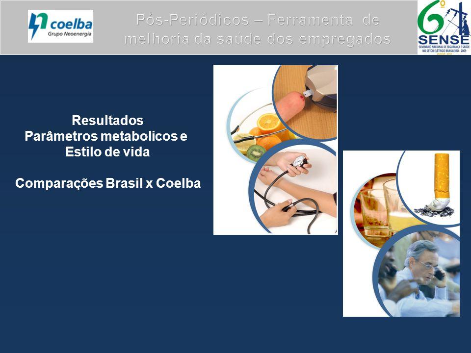 Pós-Periódicos – Ferramenta de melhoria da saúde dos empregados Resultados Parâmetros metabolicos e Estilo de vida Comparações Brasil x Coelba