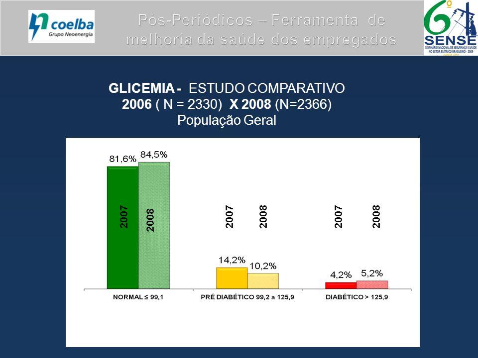 GLICEMIA - ESTUDO COMPARATIVO 2006 ( N = 2330) X 2008 (N=2366) População Geral 2007 2008 2007200820072008