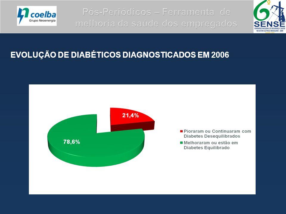 EVOLUÇÃO DE DIABÉTICOS DIAGNOSTICADOS EM 2006