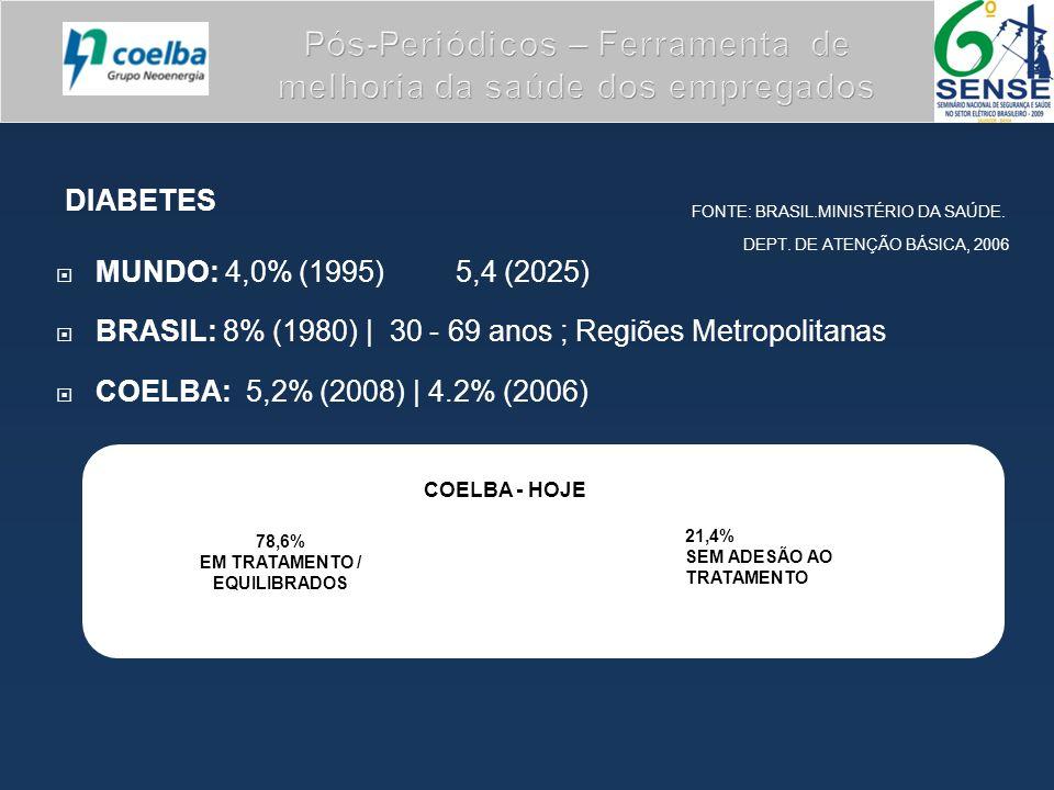 DIABETES  MUNDO: 4,0% (1995) 5,4 (2025)  BRASIL: 8% (1980) | 30 - 69 anos ; Regiões Metropolitanas  COELBA: 5,2% (2008) | 4.2% (2006) 78,6% EM TRATAMENTO / EQUILIBRADOS 21,4% SEM ADESÃO AO TRATAMENTO COELBA - HOJE FONTE: BRASIL.MINISTÉRIO DA SAÚDE.