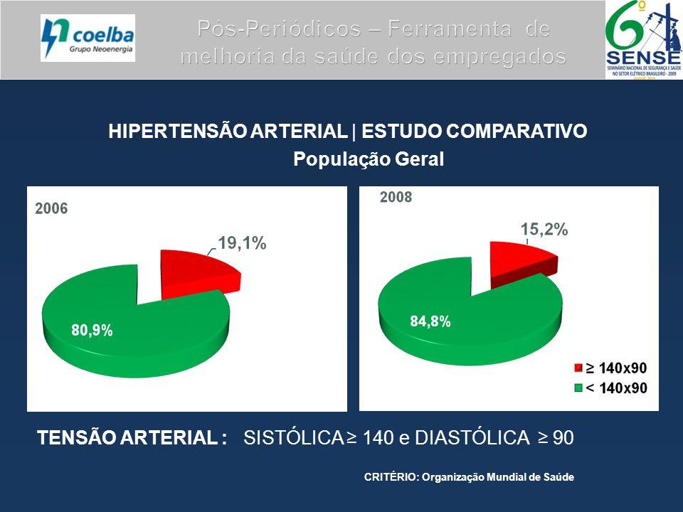 HIPERTENSÃO ARTERIAL | ESTUDO COMPARATIVO População Geral TENSÃO ARTERIAL : SISTÓLICA ≥ 140 e DIASTÓLICA ≥ 90 CRITÉRIO: Organização Mundial de Saúde