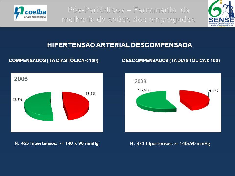 HIPERTENSÃO ARTERIAL DESCOMPENSADA COMPENSADOS ( TA DIASTÓLICA < 100) DESCOMPENSADOS (TA DIASTÓLICA ≥ 100) N. 455 hipertensos: >= 140 x 90 mmHg 2008 N