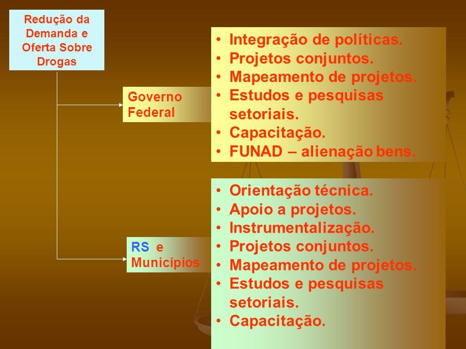 Governo Federal Integração de políticas. Projetos conjuntos. Mapeamento de projetos. Estudos e pesquisas setoriais. Capacitação. FUNAD – alienação ben