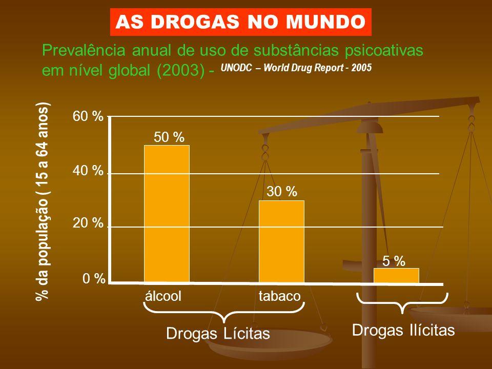 Prevalência anual de uso de substâncias psicoativas em nível global (2003) - UNODC – World Drug Report - 2005 Drogas Lícitas Drogas Ilícitas álcooltab