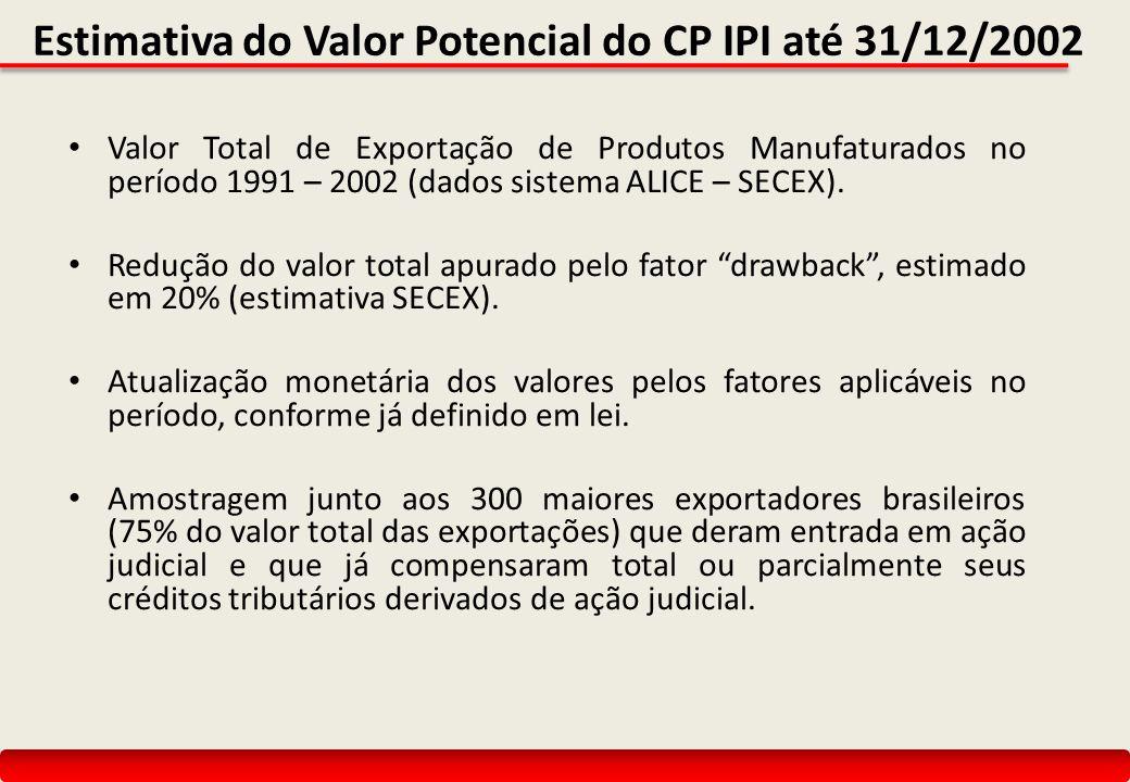 Estimativa do Valor Potencial do CP IPI até 31/12/2002 Valor Total de Exportação de Produtos Manufaturados no período 1991 – 2002 (dados sistema ALICE – SECEX).