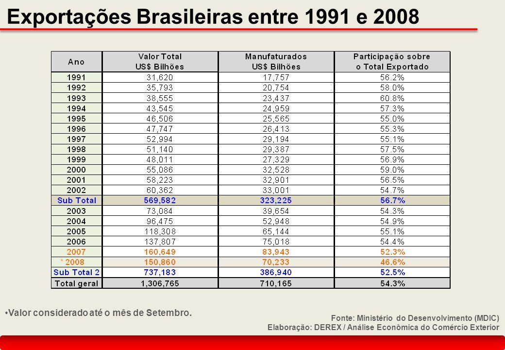 Exportações Brasileiras entre 1991 e 2008 Valor considerado até o mês de Setembro. Fonte: Ministério do Desenvolvimento (MDIC) Elaboração: DEREX / Aná