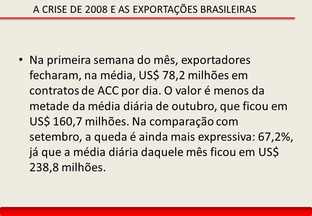 A CRISE DE 2008 E AS EXPORTAÇÕES BRASILEIRAS Na primeira semana do mês, exportadores fecharam, na média, US$ 78,2 milhões em contratos de ACC por dia.