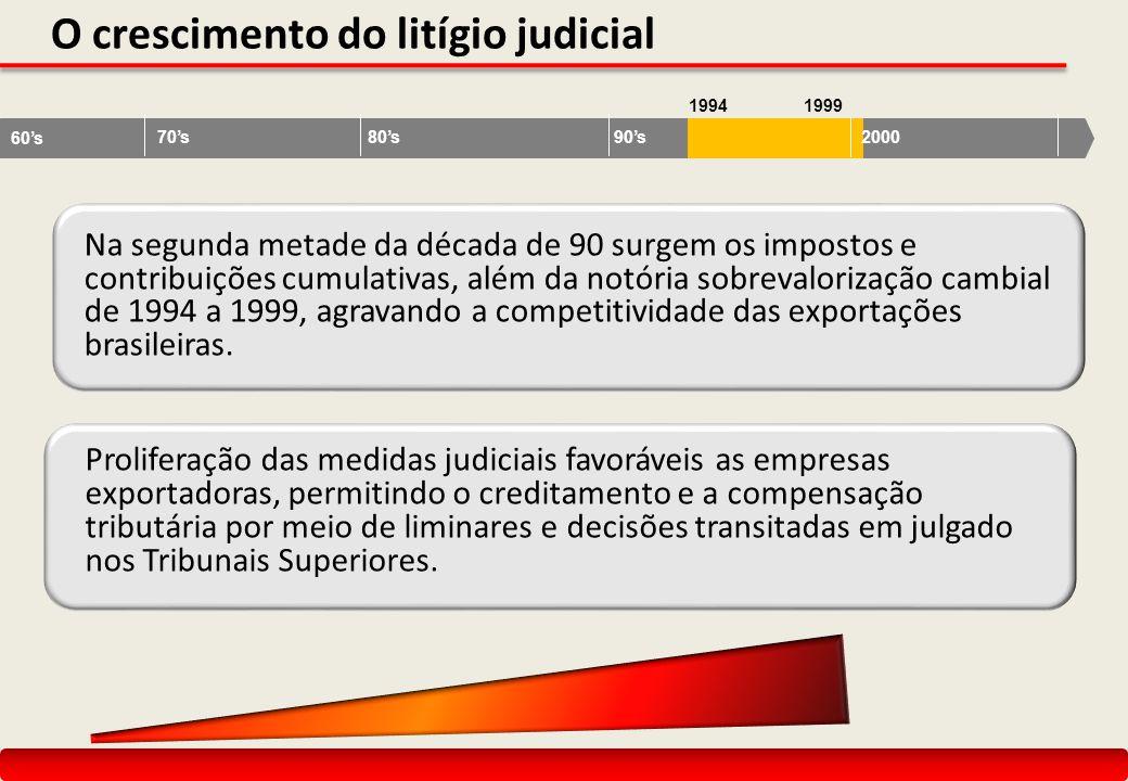 O crescimento do litígio judicial Na segunda metade da década de 90 surgem os impostos e contribuições cumulativas, além da notória sobrevalorização c