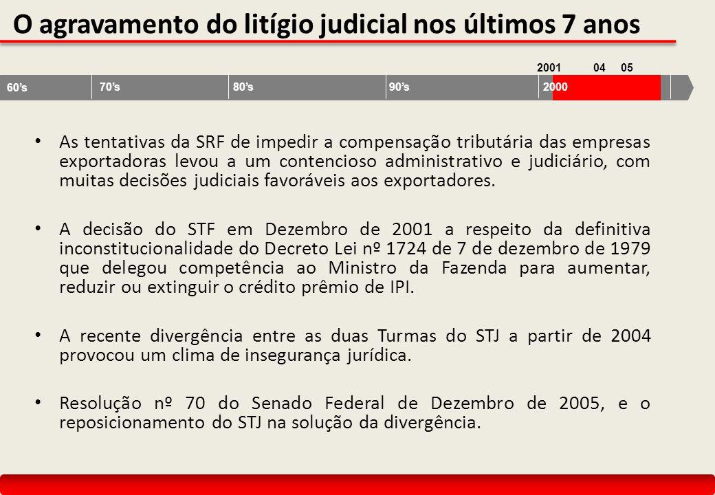O agravamento do litígio judicial nos últimos 7 anos As tentativas da SRF de impedir a compensação tributária das empresas exportadoras levou a um con