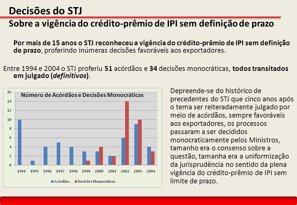 Decisões do STJ Sobre a vigência do crédito-prêmio de IPI sem definição de prazo Por mais de 15 anos o STJ reconheceu a vigência do crédito-prêmio de IPI sem definição de prazo, proferindo inúmeras decisões favoráveis aos exportadores.
