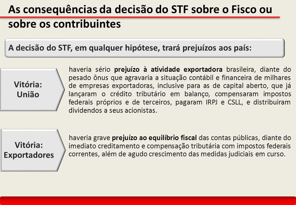As consequências da decisão do STF sobre o Fisco ou sobre os contribuintes haveria sério prejuízo à atividade exportadora brasileira, diante do pesado