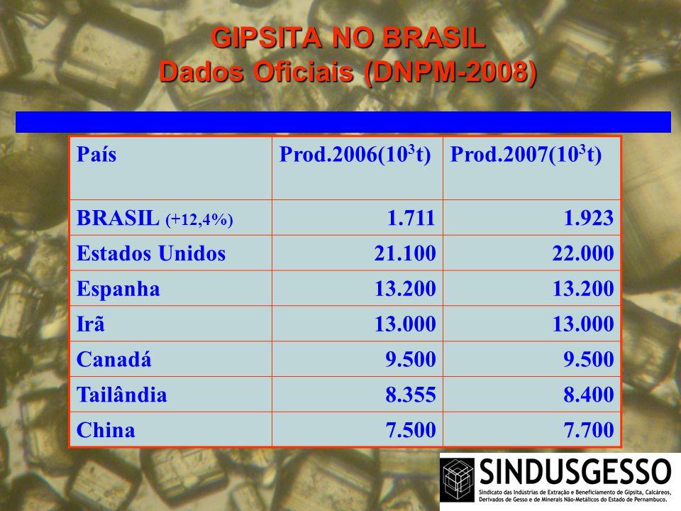 GIPSITA NO BRASIL Dados Oficiais (DNPM-2008) PaísProd.2006(10 3 t)Prod.2007(10 3 t) BRASIL (+12,4%) 1.7111.923 Estados Unidos21.10022.000 Espanha13.20