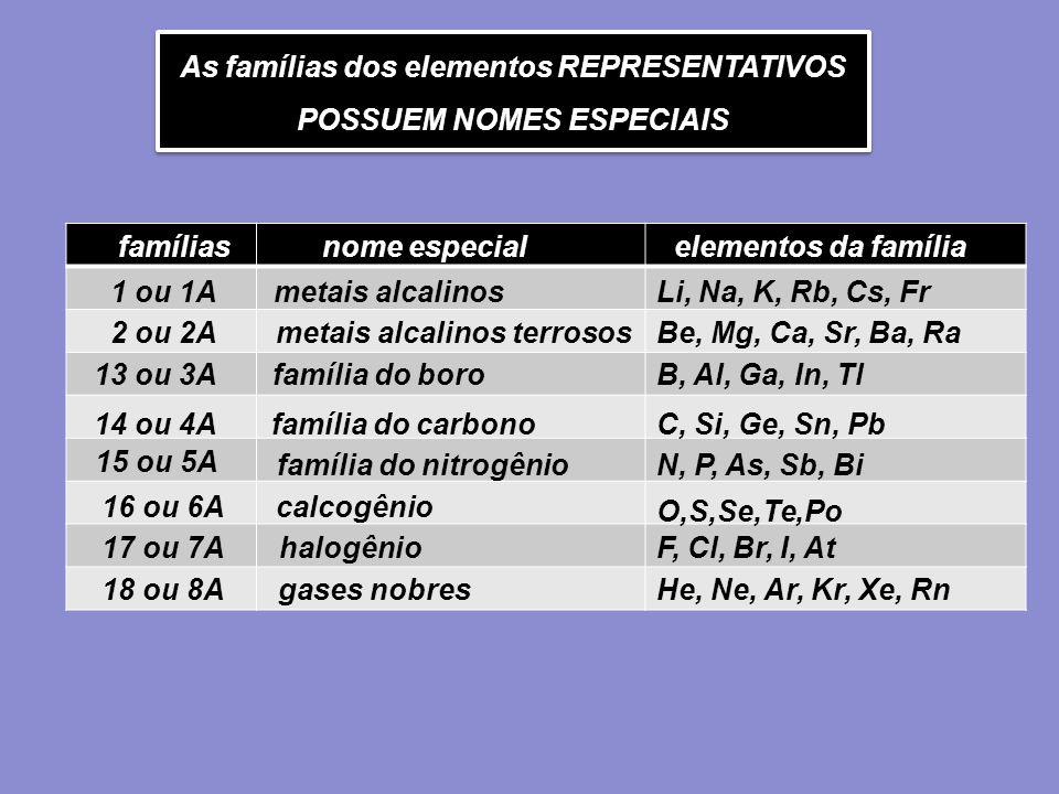 As famílias dos elementos REPRESENTATIVOS POSSUEM NOMES ESPECIAIS As famílias dos elementos REPRESENTATIVOS POSSUEM NOMES ESPECIAIS famíliasnome espec