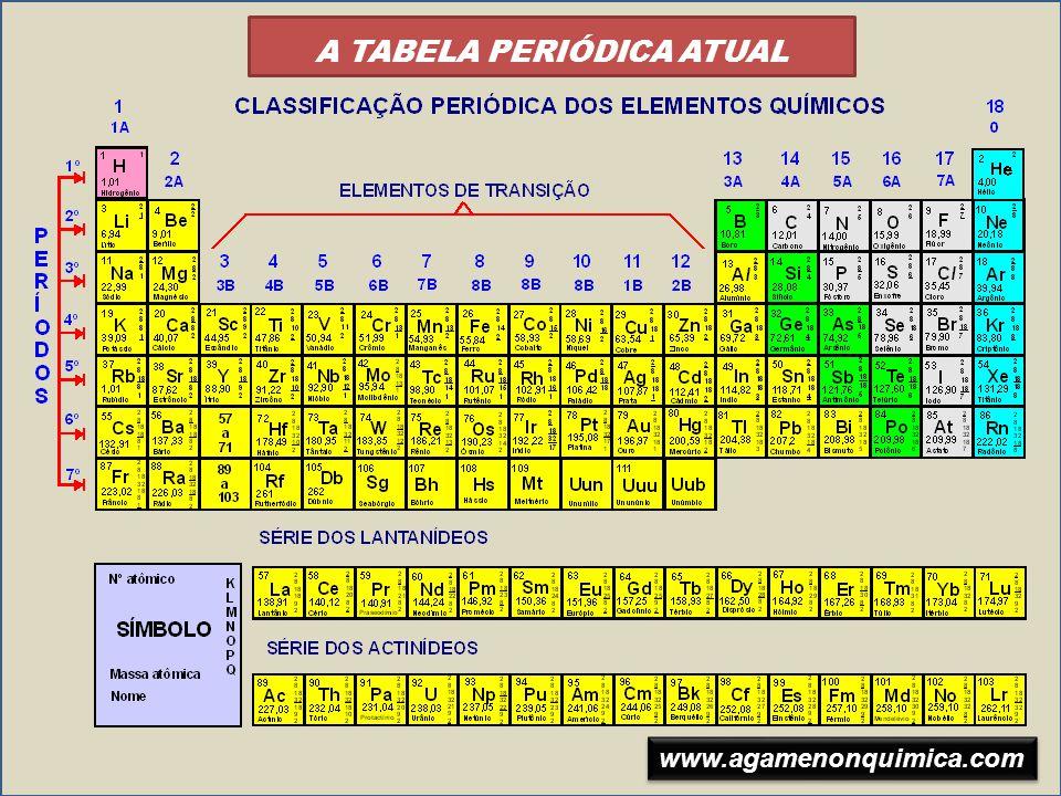 PERÍODOS São as LINHAS HORIZONTAIS da tabela periódica Série dos Lantanídios Série dos Actinídios 1º Período 2º Período 3º Período 4º Período 5º Período 6º Período 7º Período 6º Período 7º Período